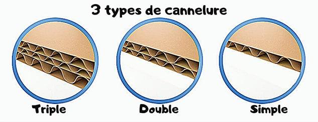 Les trois types de carton ondulés : simple cannelure, double cannelure, tripple cannelure. Quel est celui de prédilection d'Elise Boo, pour la fabrication des meubles en carton solides ?